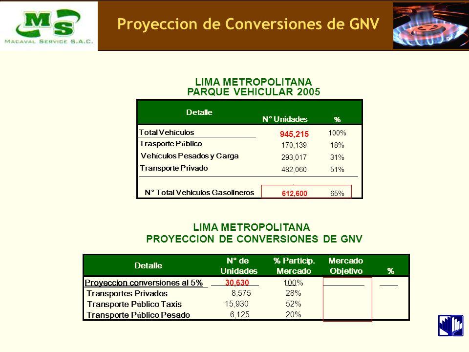 Proyeccion de Conversiones de GNV