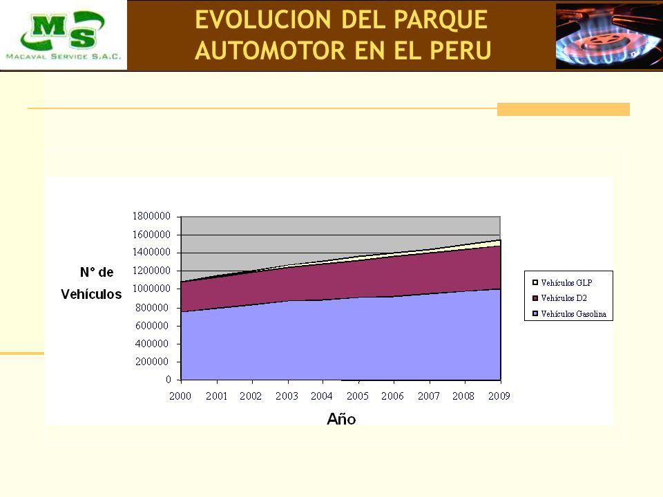 EVOLUCION DEL PARQUE AUTOMOTOR EN EL PERU