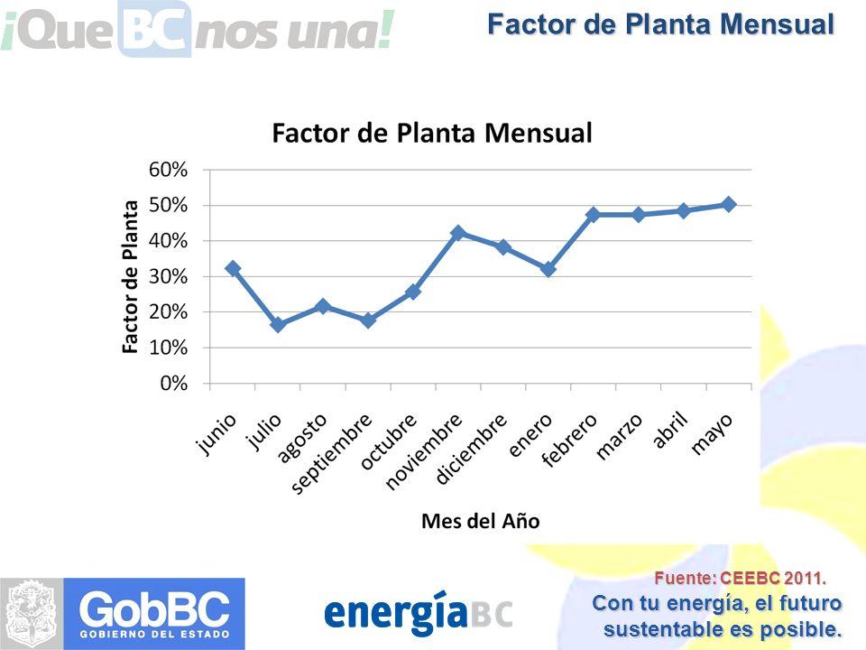 Factor de Planta Mensual