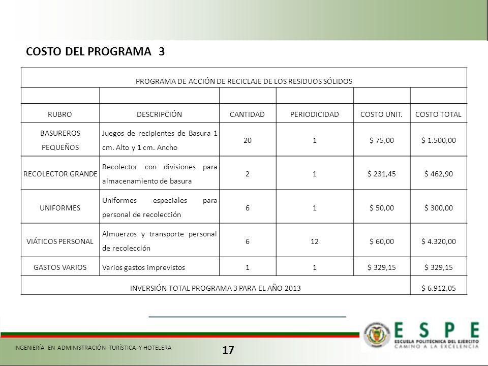 COSTO DEL PROGRAMA 3 PROGRAMA DE ACCIÓN DE RECICLAJE DE LOS RESIDUOS SÓLIDOS. RUBRO. DESCRIPCIÓN.