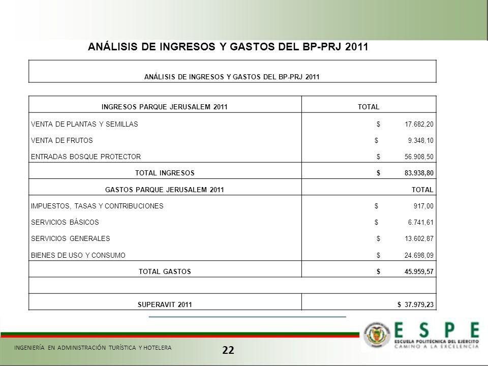 22 ANÁLISIS DE INGRESOS Y GASTOS DEL BP-PRJ 2011