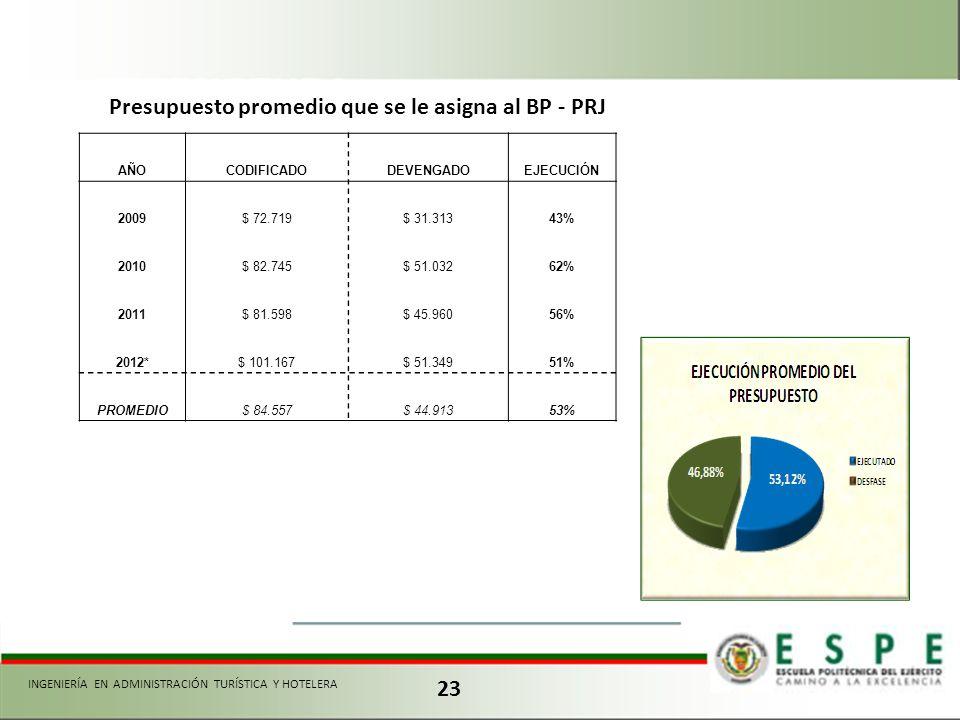 Presupuesto promedio que se le asigna al BP - PRJ