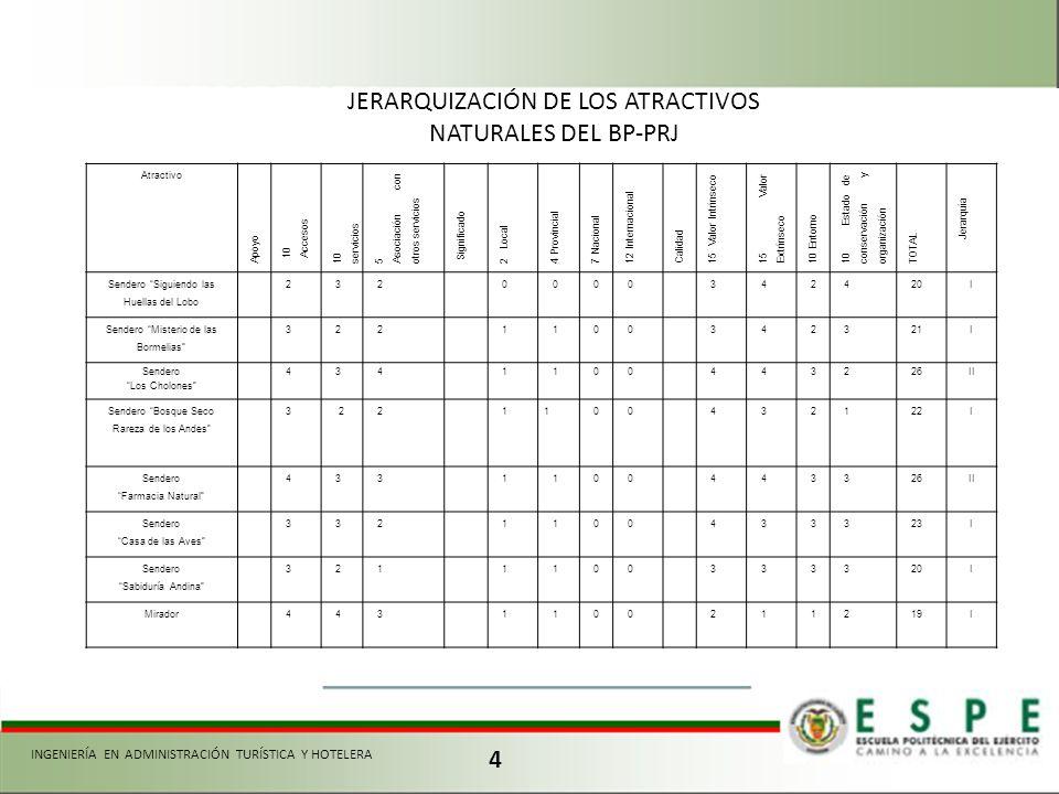 JERARQUIZACIÓN DE LOS ATRACTIVOS NATURALES DEL BP-PRJ