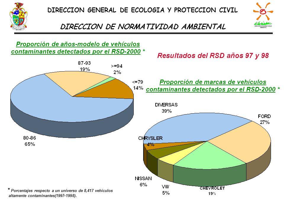 DIRECCION DE NORMATIVIDAD AMBIENTAL