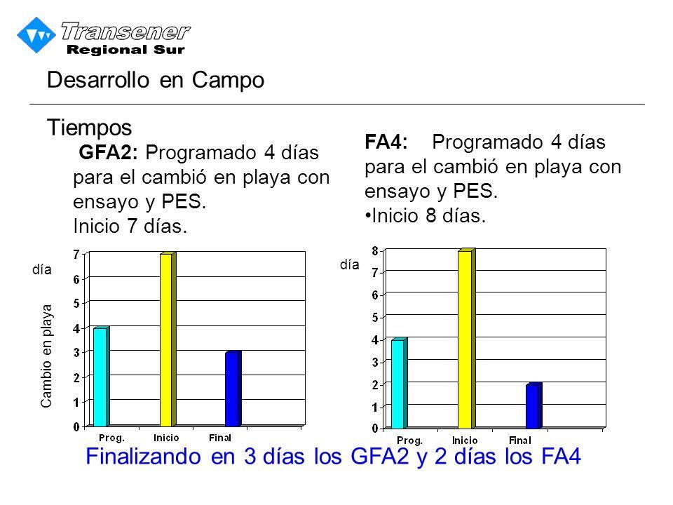 Finalizando en 3 días los GFA2 y 2 días los FA4