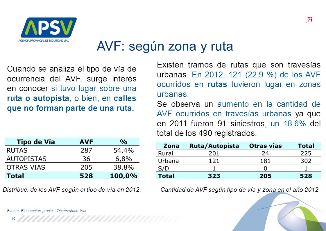 Distribuc. de los AVF según el tipo de vía en 2012
