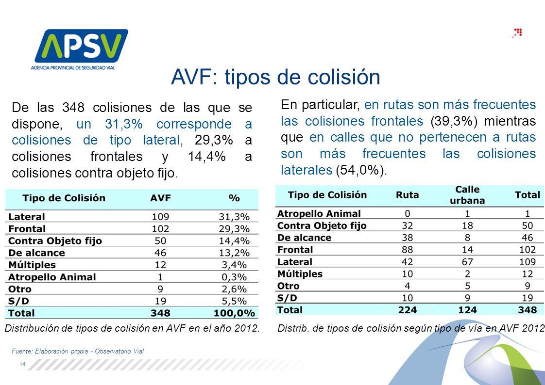 Distribución de tipos de colisión en AVF en el año 2012. Distrib