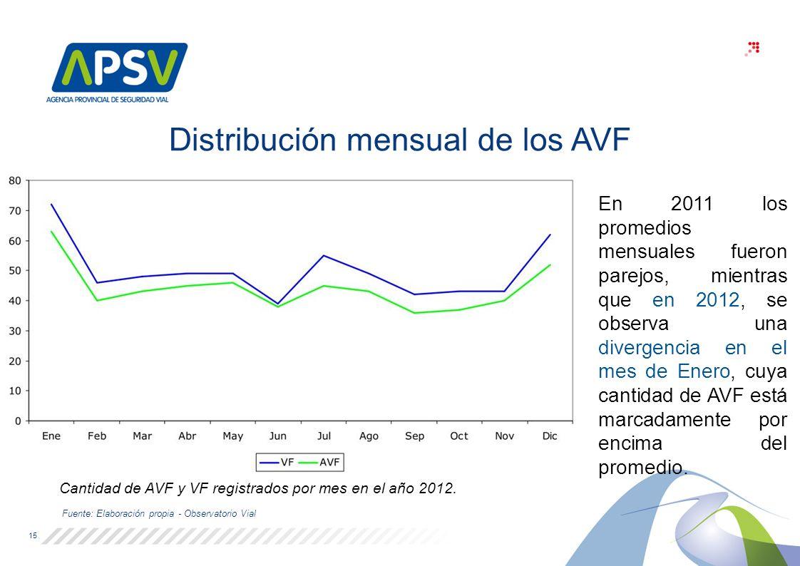 Distribución mensual de los AVF