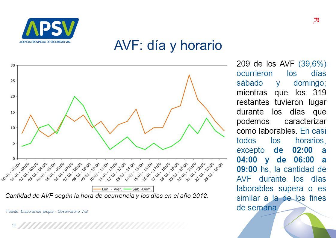 Cantidad de AVF según la hora de ocurrencia y los días en el año 2012.