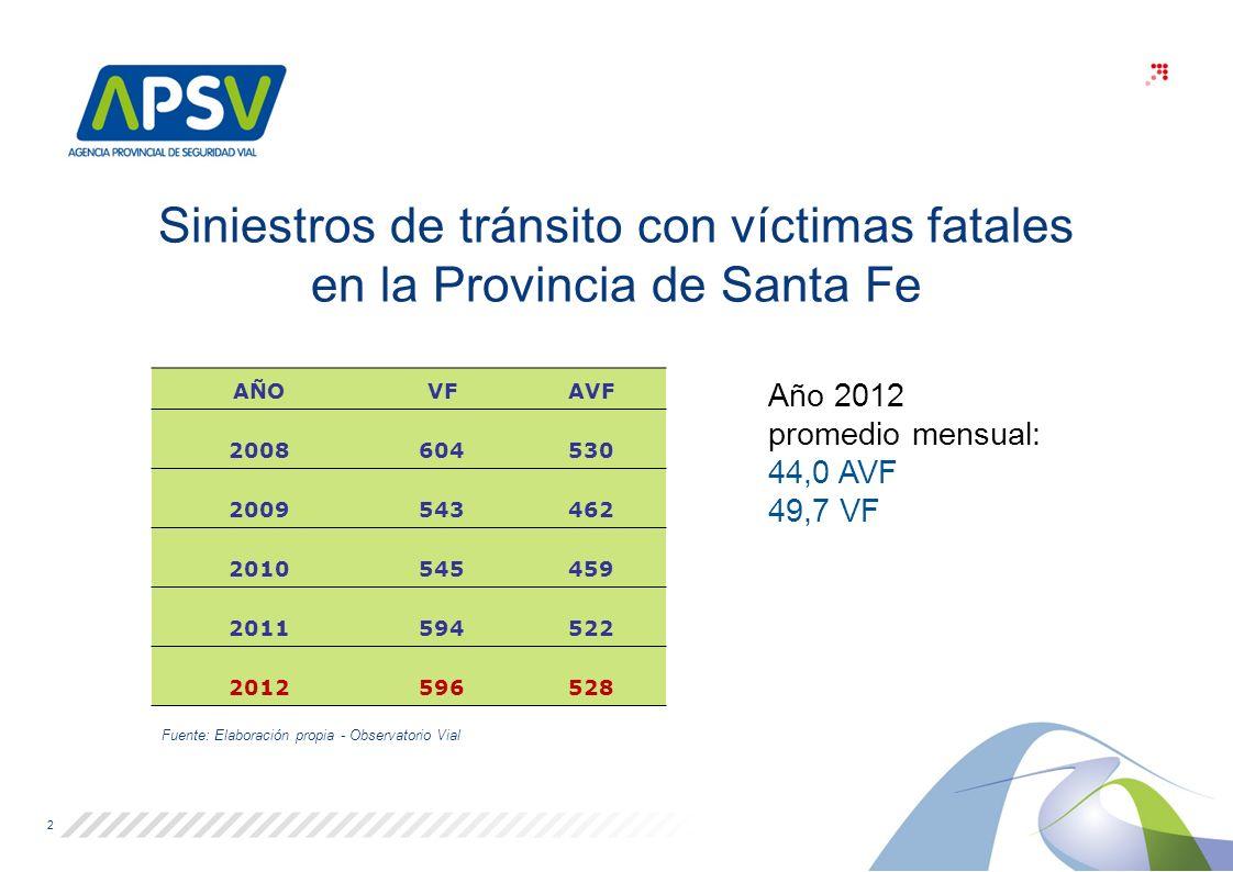 Siniestros de tránsito con víctimas fatales