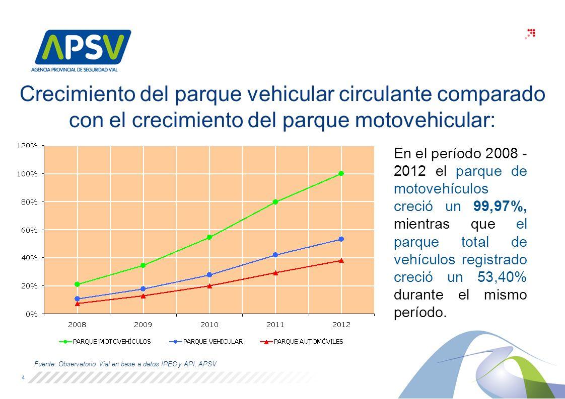 Crecimiento del parque vehicular circulante comparado con el crecimiento del parque motovehicular: