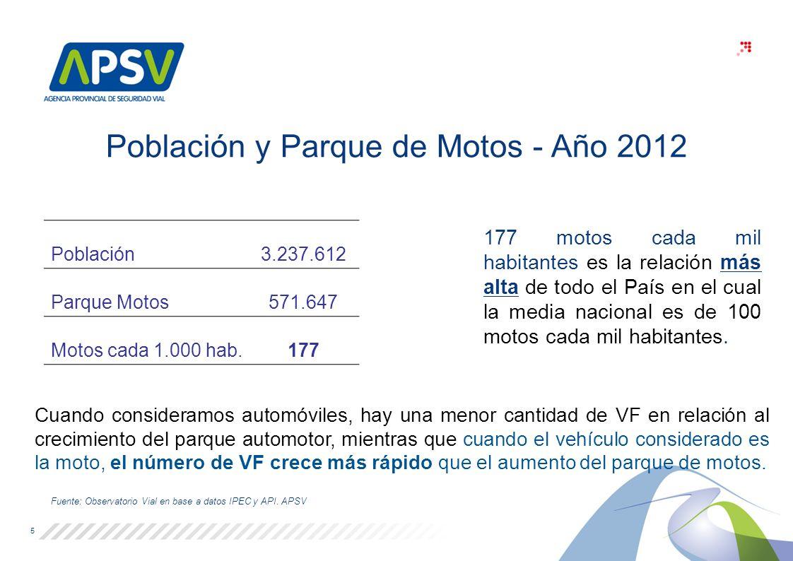 Población y Parque de Motos - Año 2012