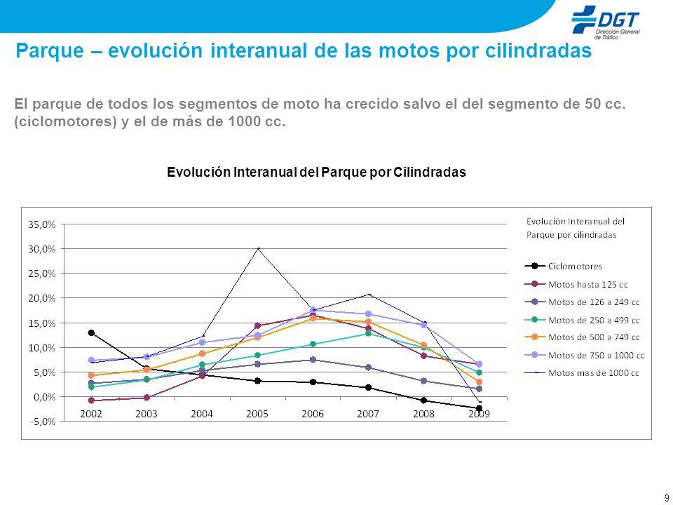 Parque – evolución distribución de las motos por cilindradas