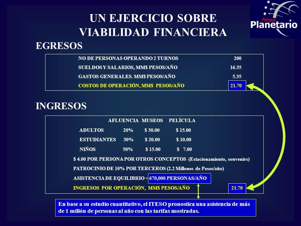 UN EJERCICIO SOBRE VIABILIDAD FINANCIERA