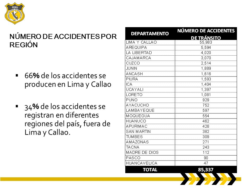 NÚMERO DE ACCIDENTES POR REGIÓN