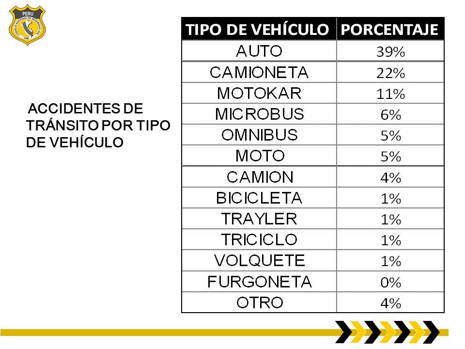 ACCIDENTES DE TRÁNSITO POR TIPO DE VEHÍCULO