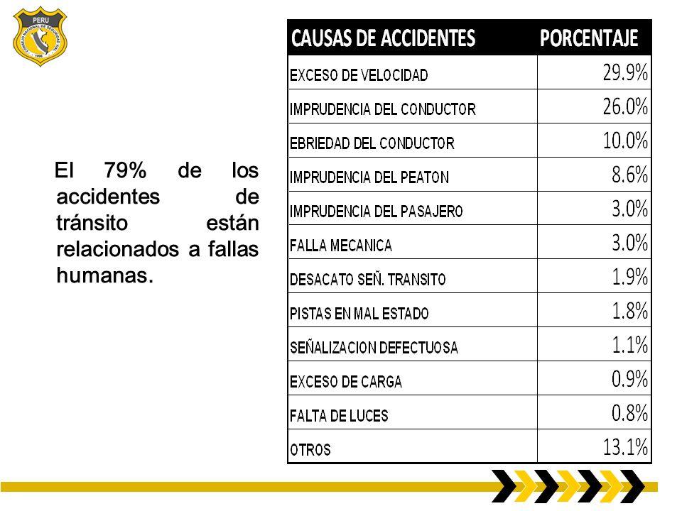 El 79% de los accidentes de tránsito están relacionados a fallas humanas.