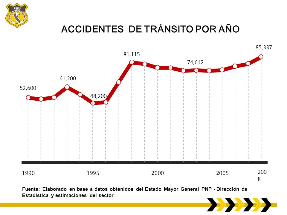 ACCIDENTES DE TRÁNSITO POR AÑO