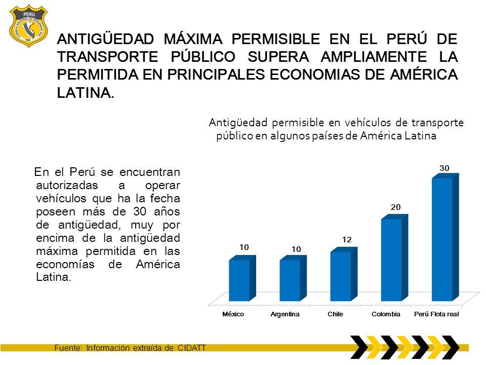 ANTIGÜEDAD MÁXIMA PERMISIBLE EN EL PERÚ DE TRANSPORTE PÚBLICO SUPERA AMPLIAMENTE LA PERMITIDA EN PRINCIPALES ECONOMIAS DE AMÉRICA LATINA.