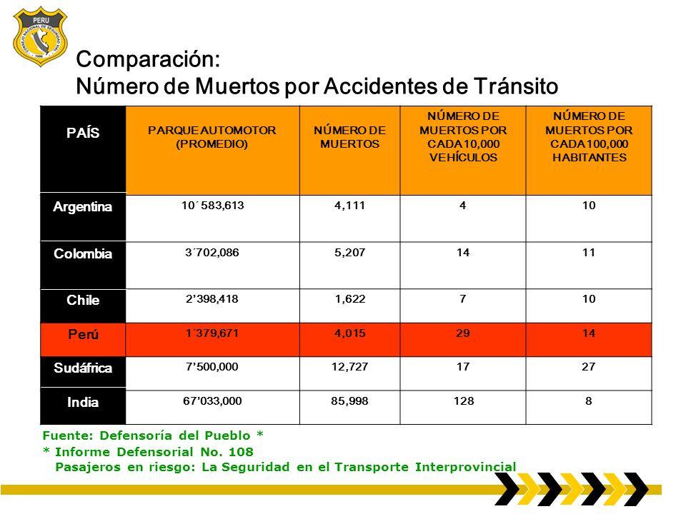 Comparación: Número de Muertos por Accidentes de Tránsito