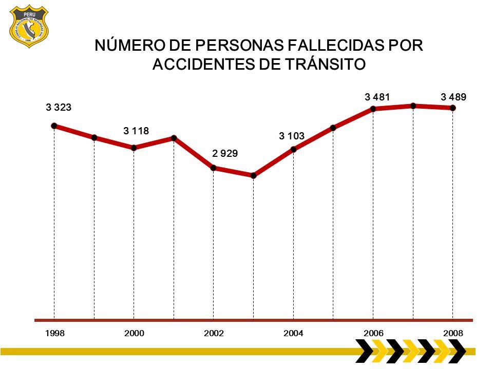 NÚMERO DE PERSONAS FALLECIDAS POR ACCIDENTES DE TRÁNSITO