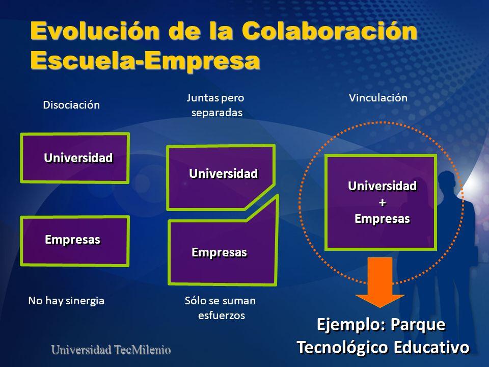 Evolución de la Colaboración Escuela-Empresa