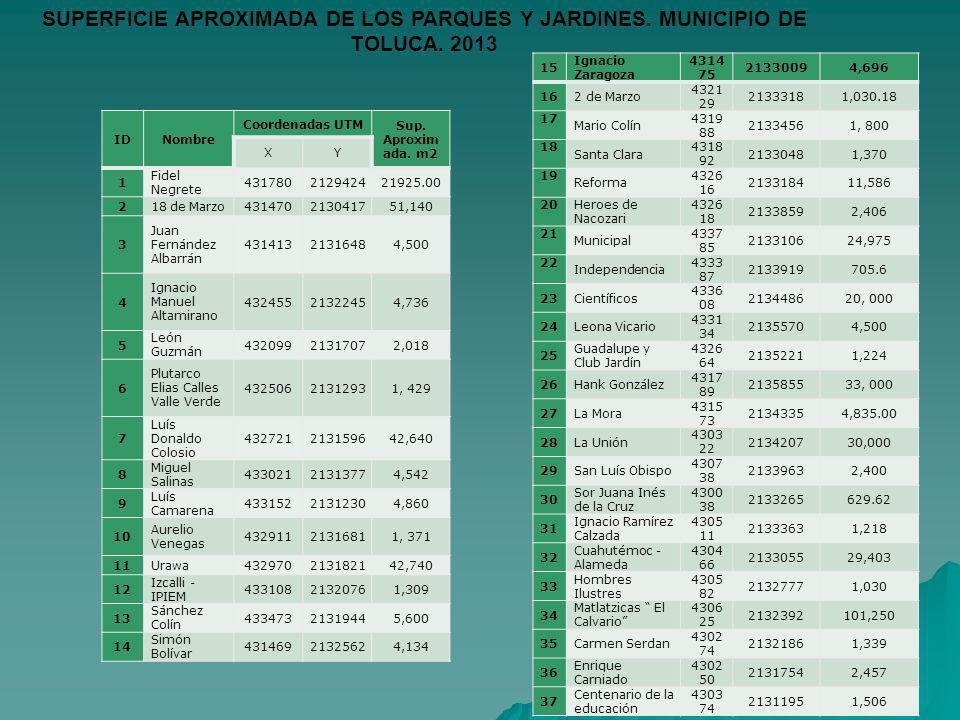 SUPERFICIE APROXIMADA DE LOS PARQUES Y JARDINES. MUNICIPIO DE TOLUCA
