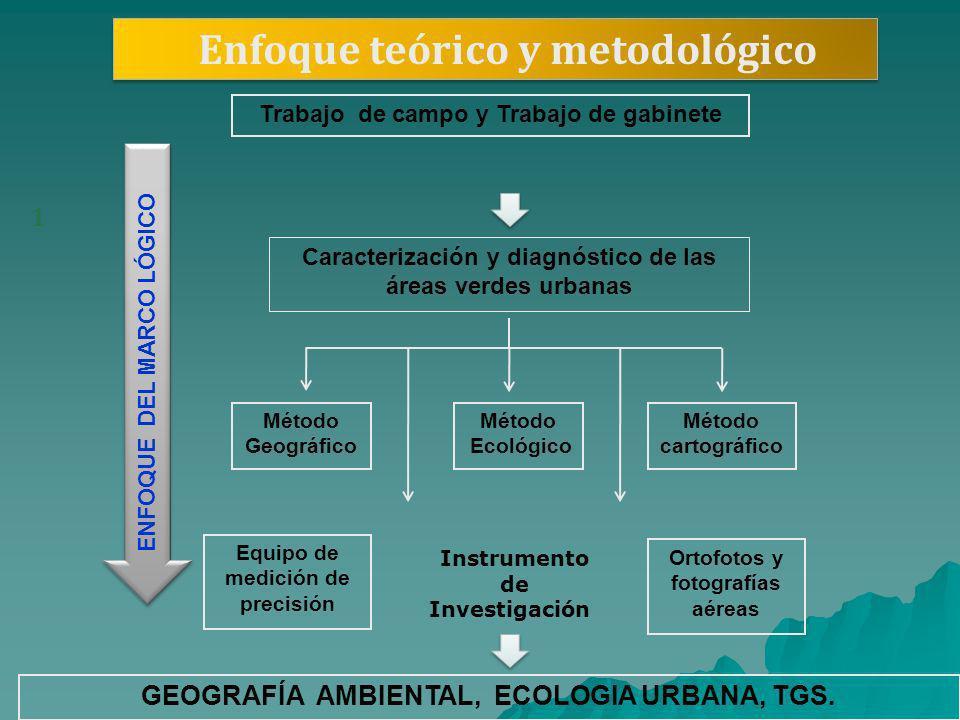 Enfoque teórico y metodológico