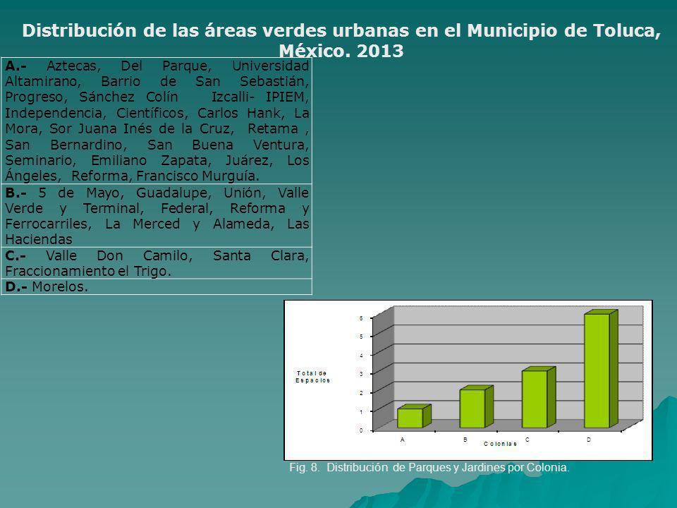 Distribución de las áreas verdes urbanas en el Municipio de Toluca, México. 2013