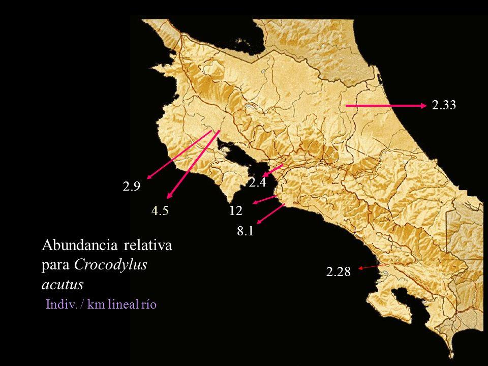 Abundancia relativa para Crocodylus acutus