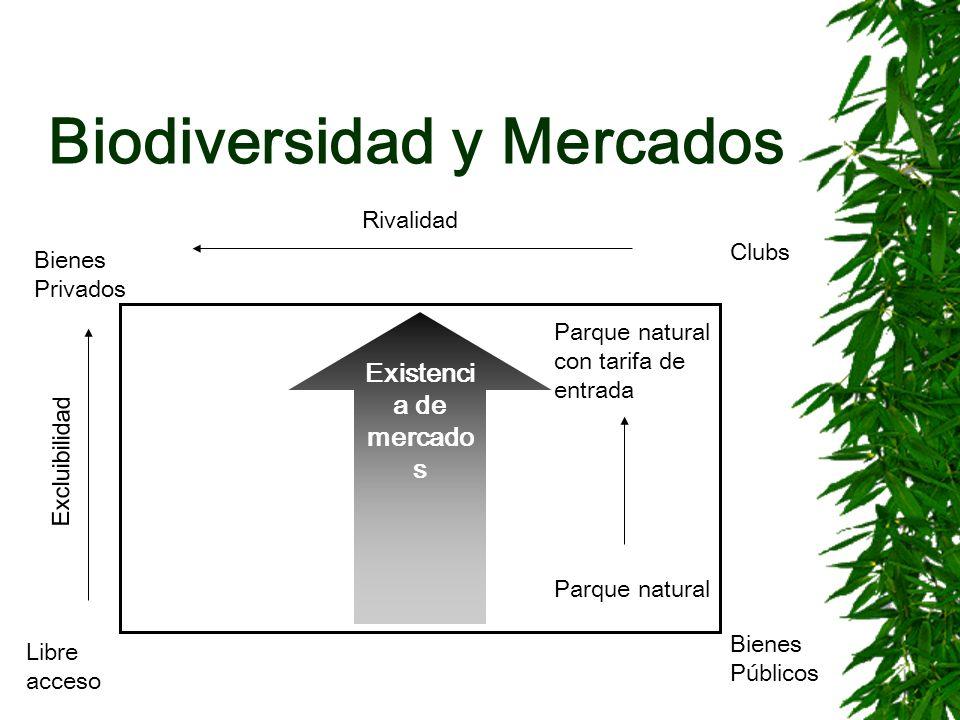 Biodiversidad y Mercados