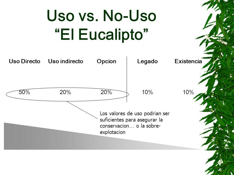 Uso vs. No-Uso El Eucalipto