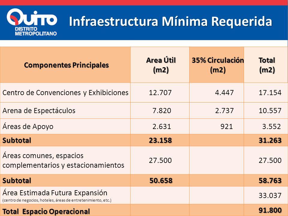 Infraestructura Mínima Requerida Componentes Principales
