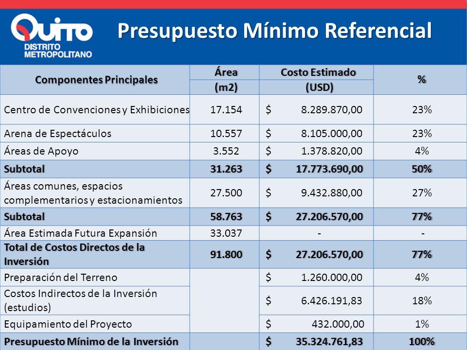 Presupuesto Mínimo Referencial Componentes Principales