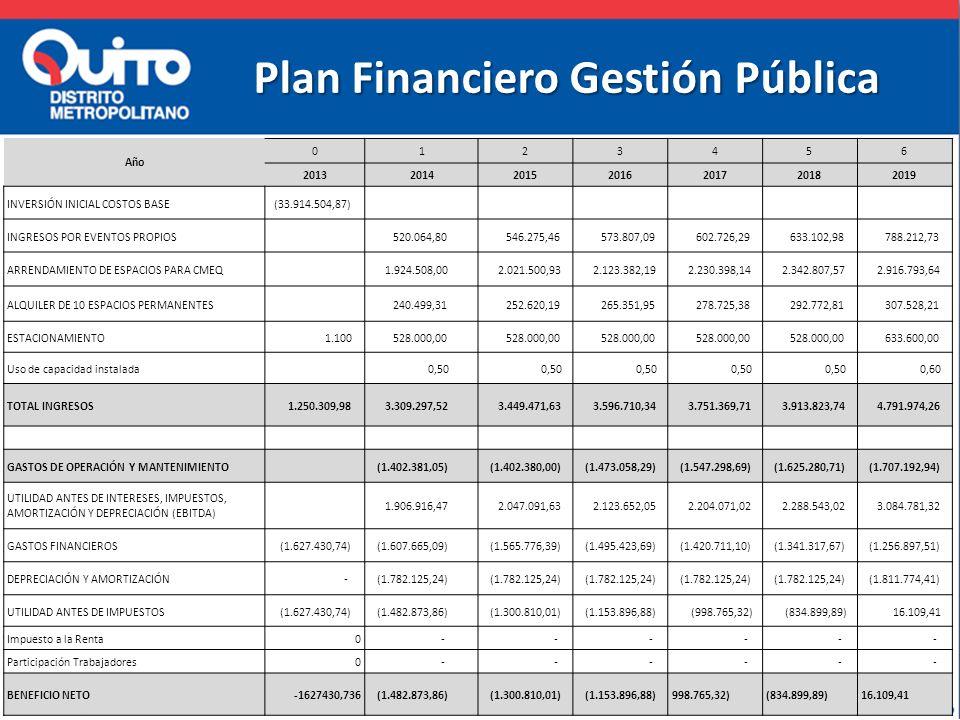 Plan Financiero Gestión Pública