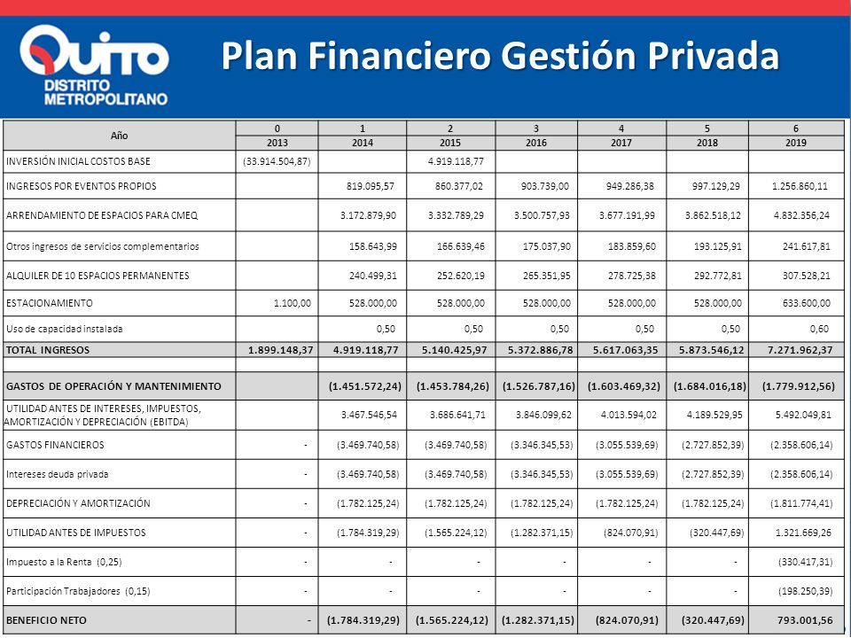 Plan Financiero Gestión Privada