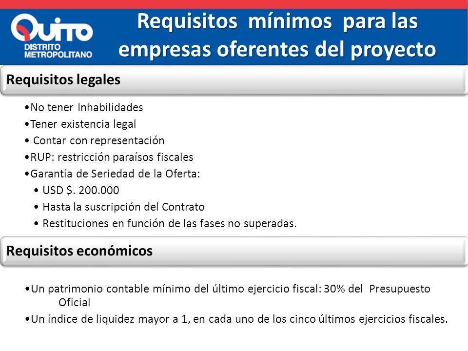 Requisitos mínimos para las empresas oferentes del proyecto