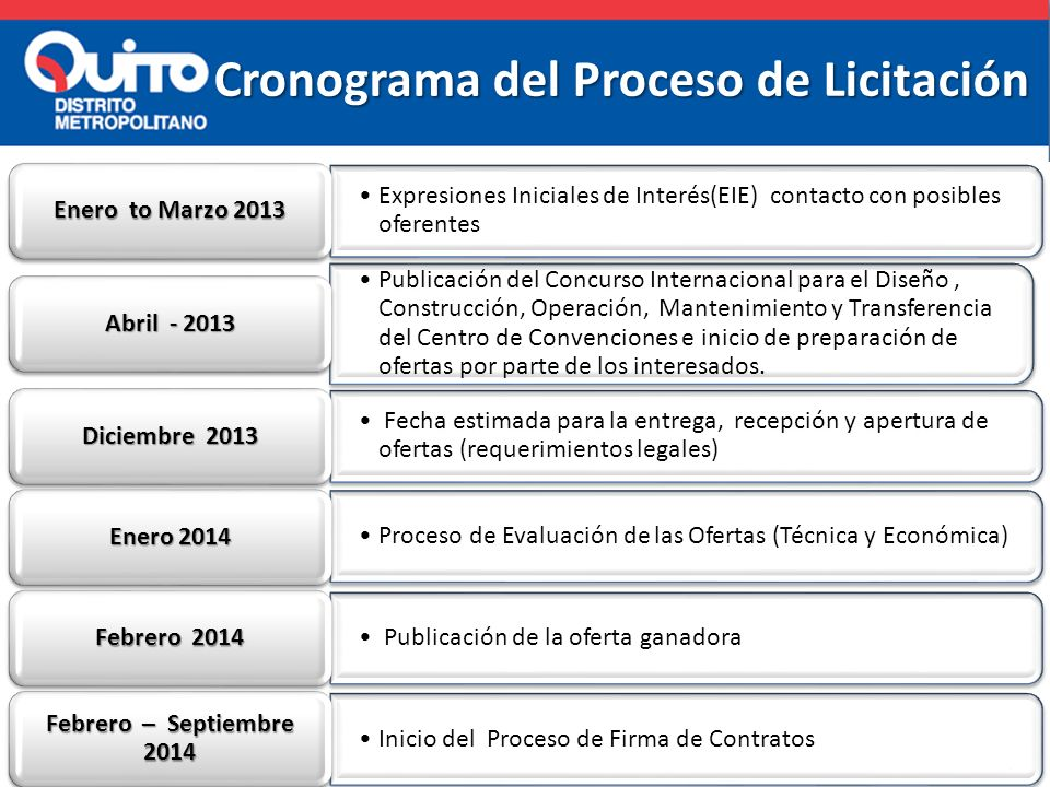 Cronograma del Proceso de Licitación