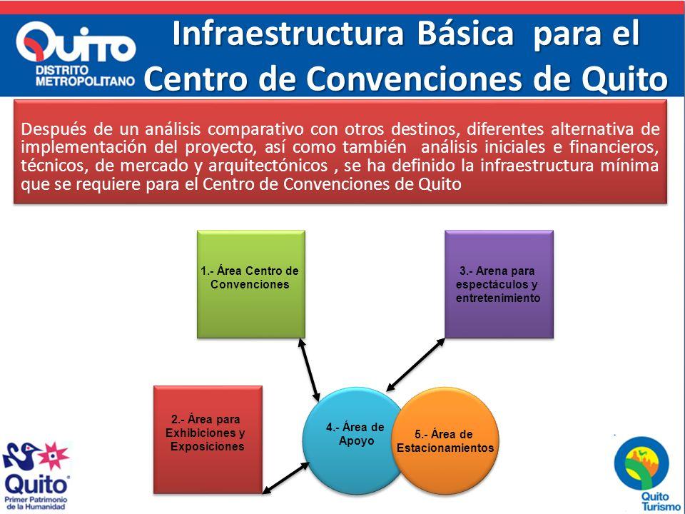 Infraestructura Básica para el Centro de Convenciones de Quito