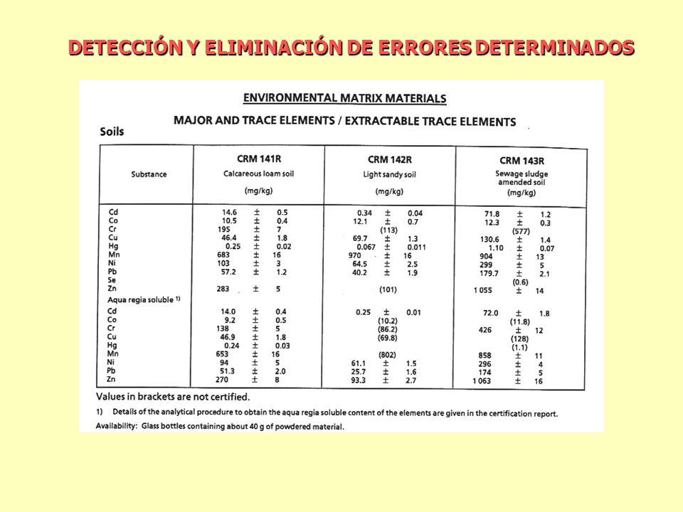 DETECCIÓN Y ELIMINACIÓN DE ERRORES DETERMINADOS