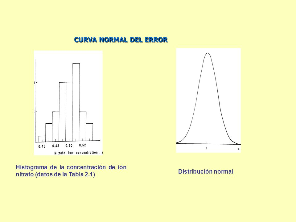 CURVA NORMAL DEL ERROR Histograma de la concentración de ión nitrato (datos de la Tabla 2.1) Distribución normal.