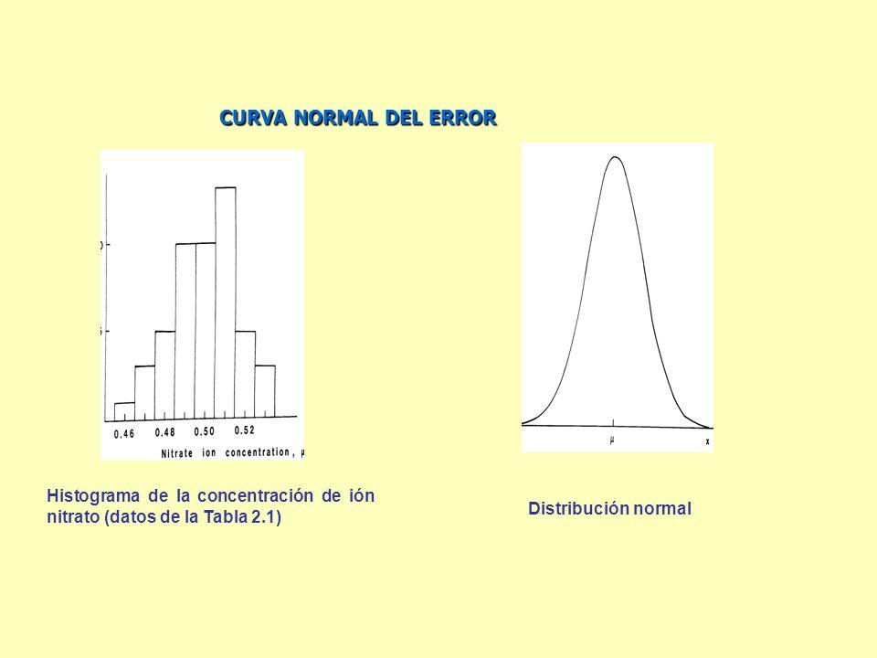 CURVA NORMAL DEL ERRORHistograma de la concentración de ión nitrato (datos de la Tabla 2.1) Distribución normal.