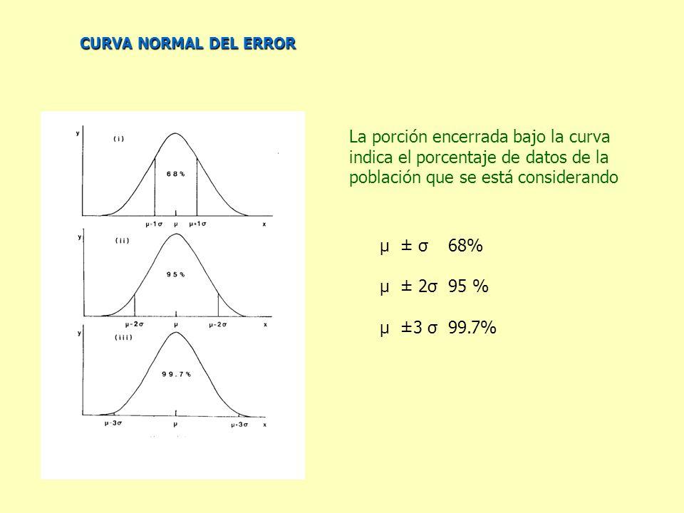 La porción encerrada bajo la curva indica el porcentaje de datos de la