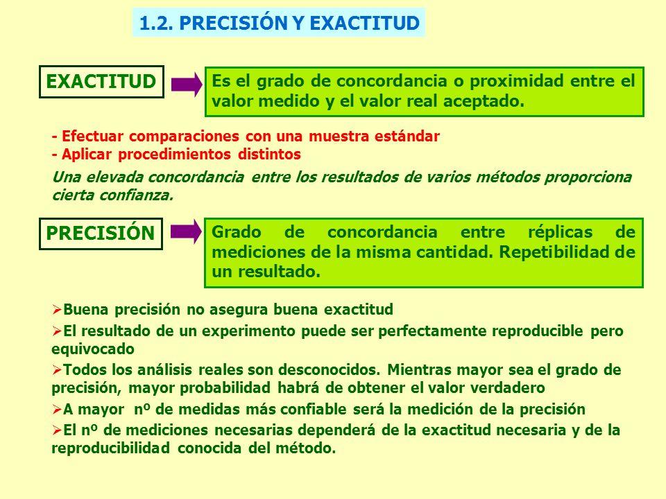 1.2. PRECISIÓN Y EXACTITUD EXACTITUD PRECISIÓN