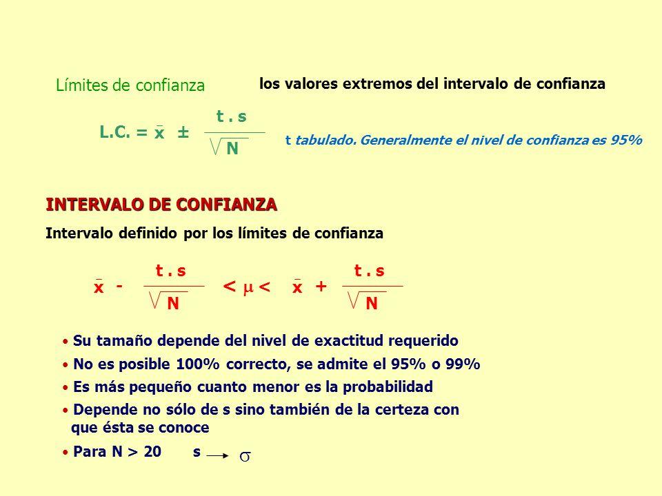  <  < Límites de confianza L.C. = x ± t . s N