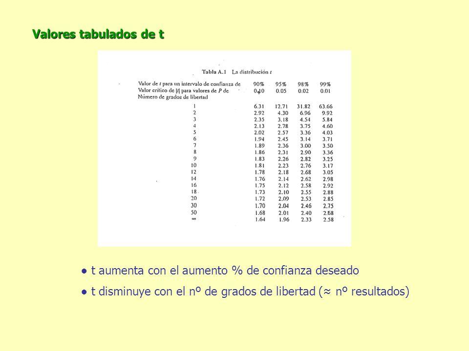 Valores tabulados de t ● t aumenta con el aumento % de confianza deseado.