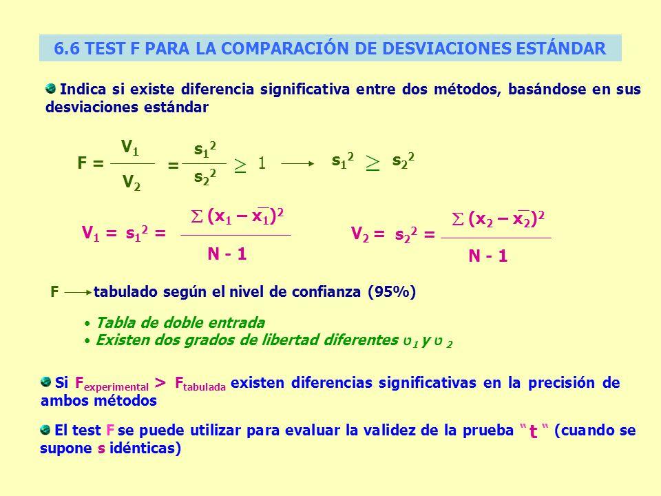6.6 TEST F PARA LA COMPARACIÓN DE DESVIACIONES ESTÁNDAR