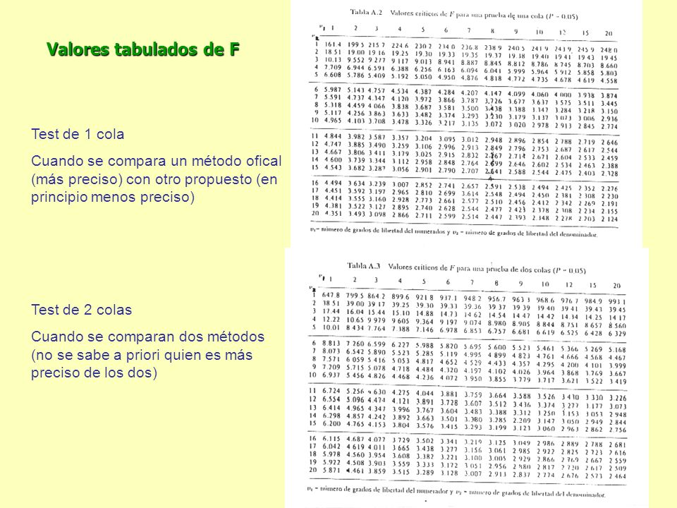Valores tabulados de F Test de 1 cola
