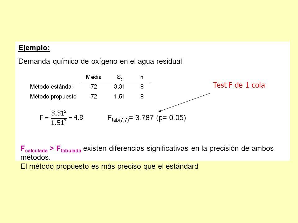 Ejemplo: Demanda química de oxígeno en el agua residual. Ftab(7,7)= 3.787 (p= 0.05)