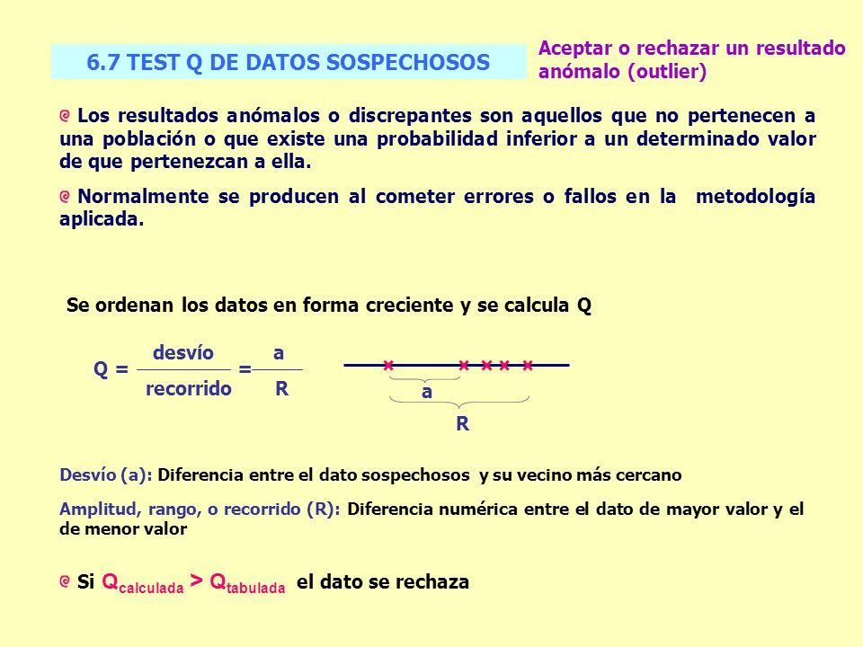 6.7 TEST Q DE DATOS SOSPECHOSOS